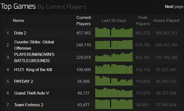 Более 5 000 000 проданных копий PUBG истабильная третья строчка врейтинге самых популярных игр