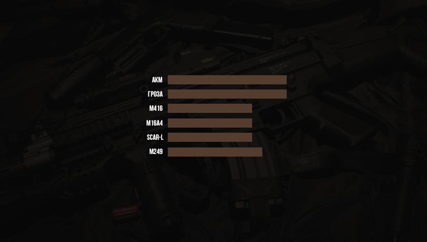 Сравнительный анализ <nobr>AR-вооружений</nobr> в&nbsp;PUBG: скорострельность, урон, скорость полета пули и&nbsp;перезарядка