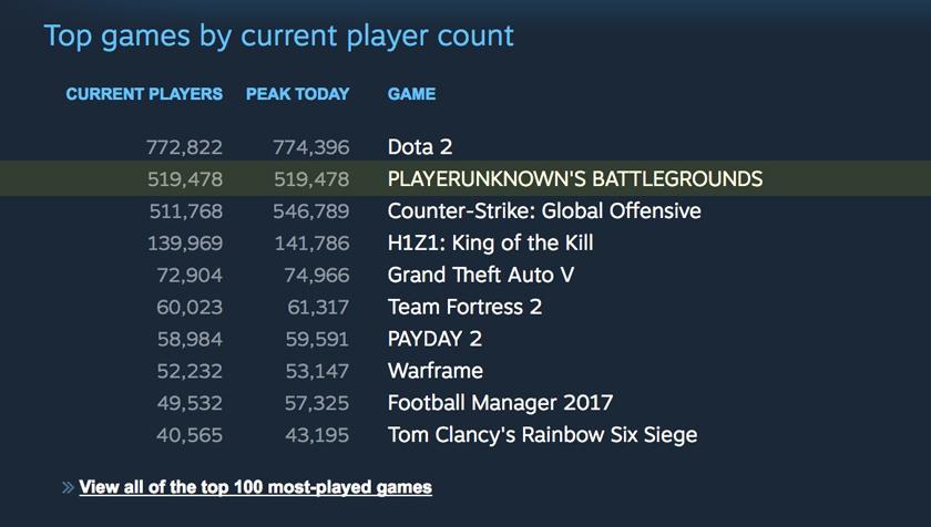 Прощай, CS:GO. PlayerUnknown's Battlegrounds вбил клин между играми отValve