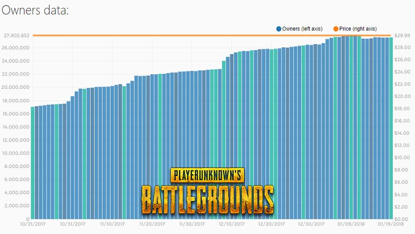 Статистика активности игроков вPUBG порегионам. 43% Американцев перестали заходить в игру.