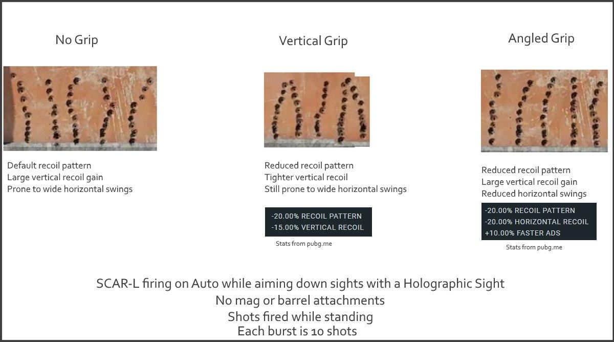Сравнительный анализ вертикального иуглового цевья