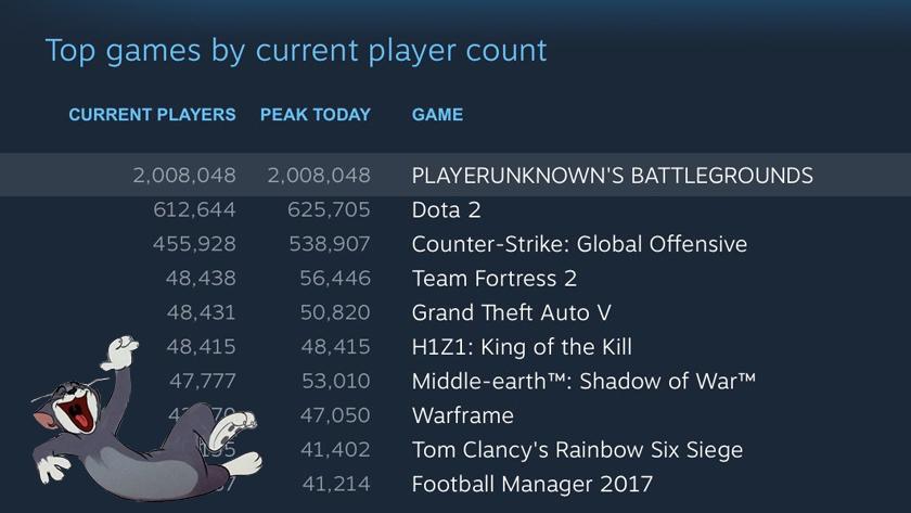 Ктобы мог подумать. 2000000 онлайн игроков вPUBG