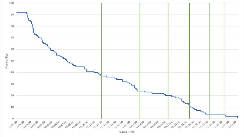Аналитика PUBG: большинство игроков умирают до первого сужения игровой зоны