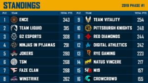 ENCE сохраняют лидерство после 9-го дня PEL, Winstrike и Jokers отметились победами