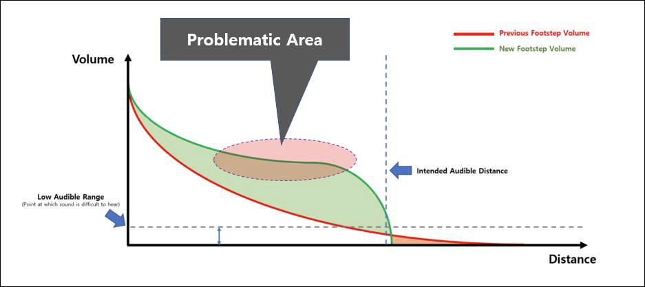 Problematic area of sound