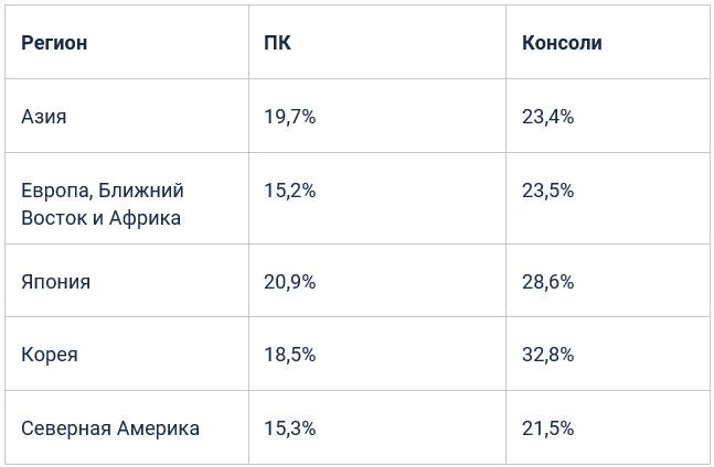 Процент участия по регионам