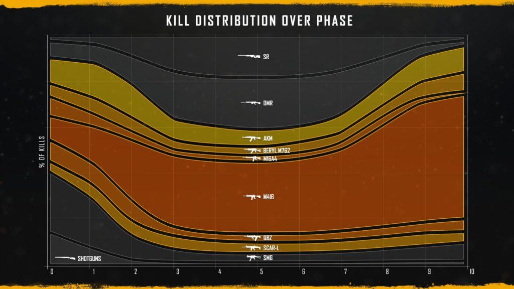 Распределение убийств по дистанции\фазе