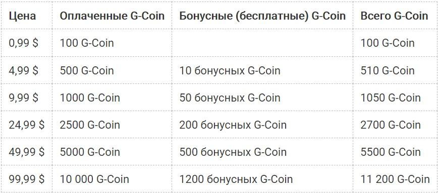 При покупке пакетов G-Coin вы можете сэкономить