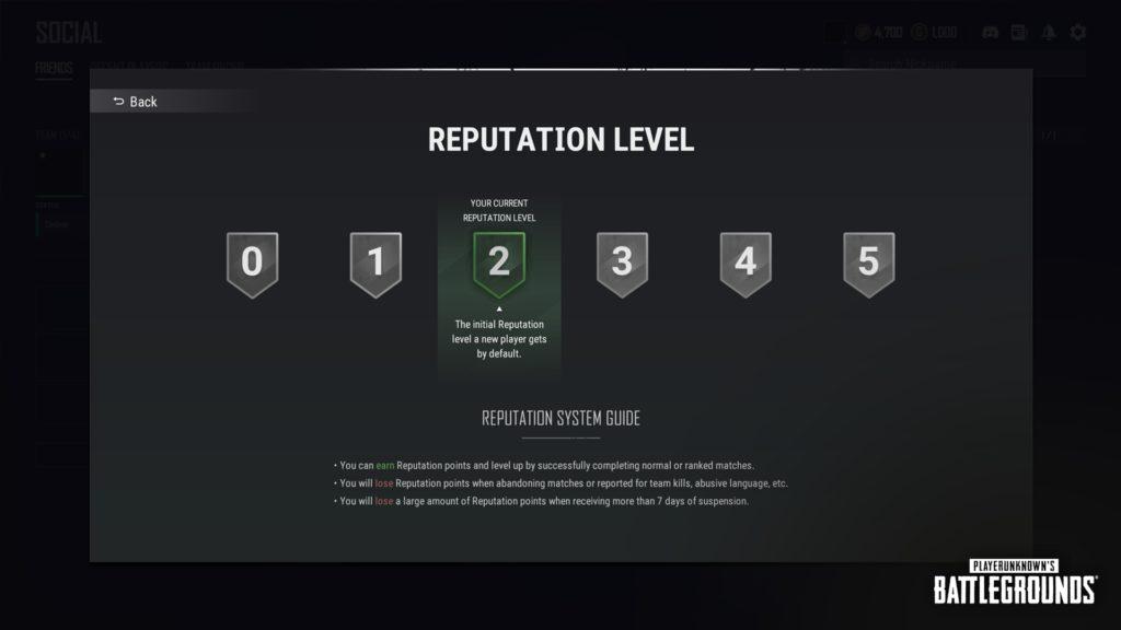 Уровень репутации зависит от следующих условий